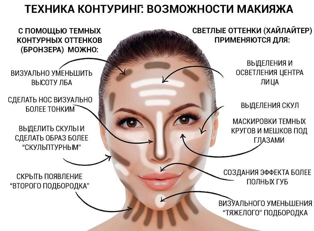 как наносить хайлайтер на лицо - пошаговая схема